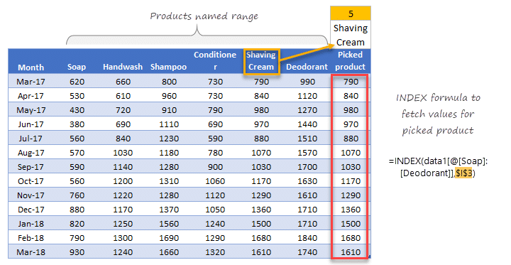 Tính số lượng đặt hàng để hiển thị trong biểu đồ