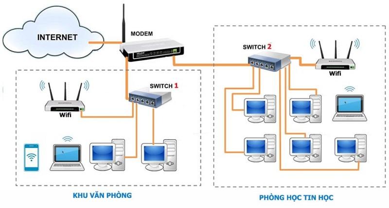 Hướng dẫn cài đặt nhiều bộ phát Wifi trên một mạng